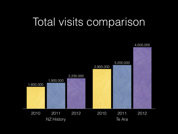 Total visits growth 2010 to 2012