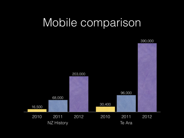 Mobile growth 2010 to 2012